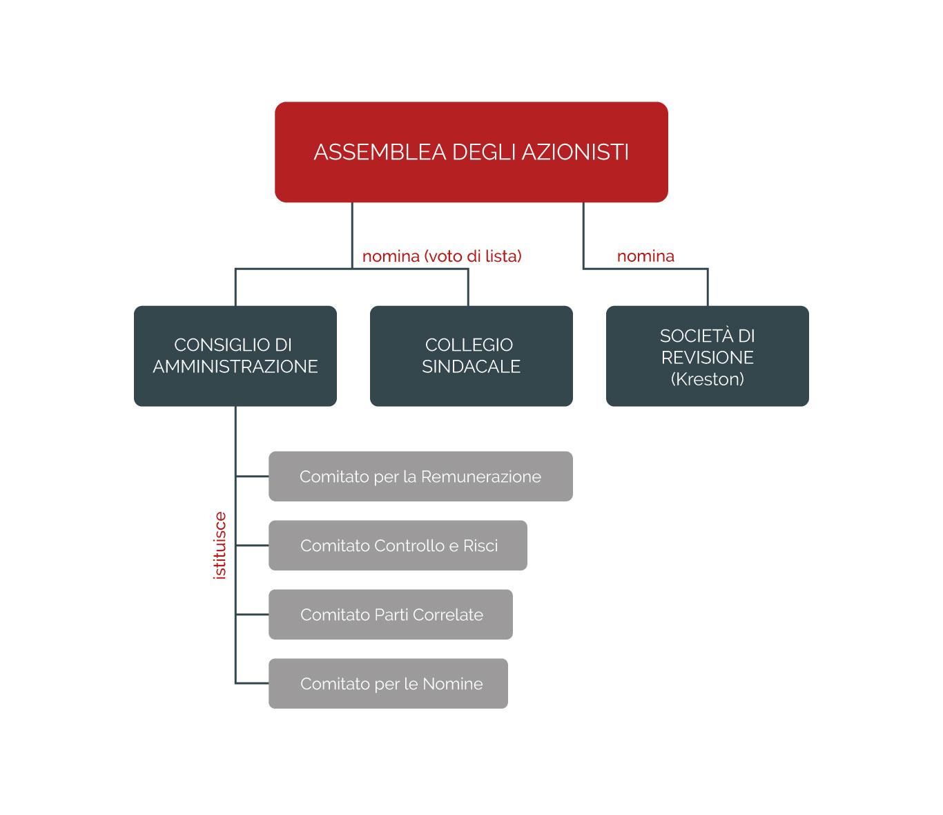 grafico-governance-gequity